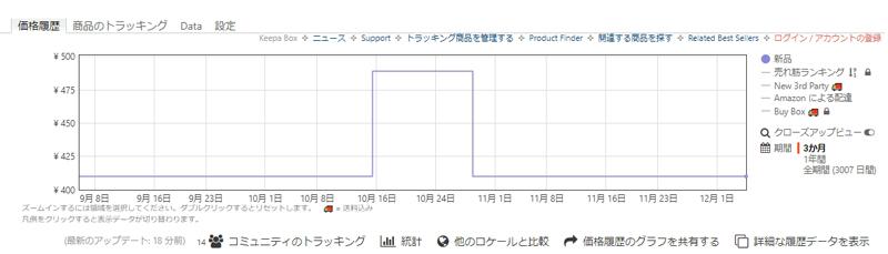 keepa無料版のグラフ