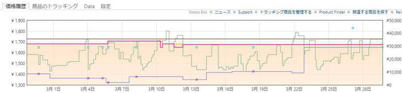 keepaのグラフ