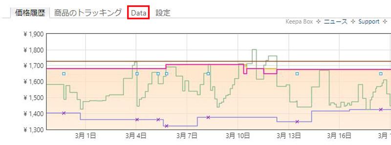 keepaのBuyBoxStatisticsデータを開く手順