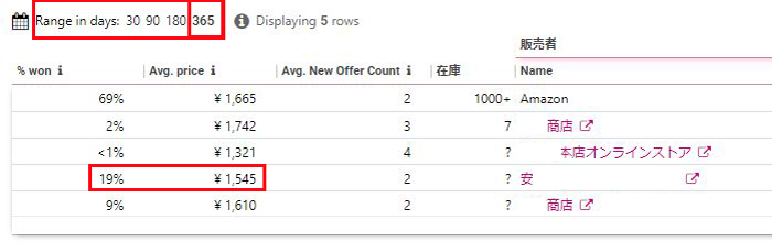 BuyBoxStatisticsのデータを見るj